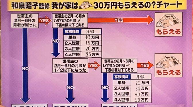 新型コロナ・30万円給付金が受け取れる条件とは?全国一律に変更。